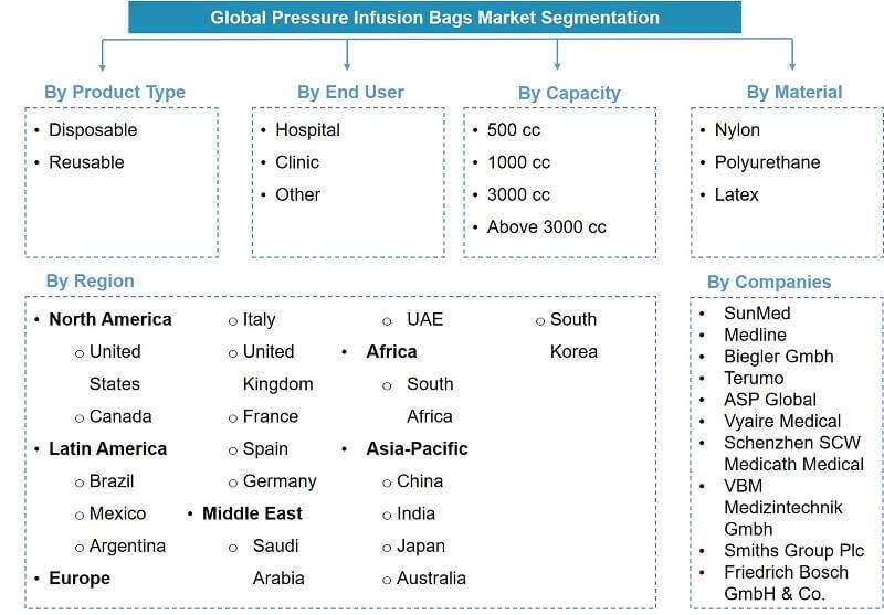 Global Pressure Infusion Bags Market Segmentation