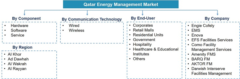 Qatar Energy Management Market Segmentation