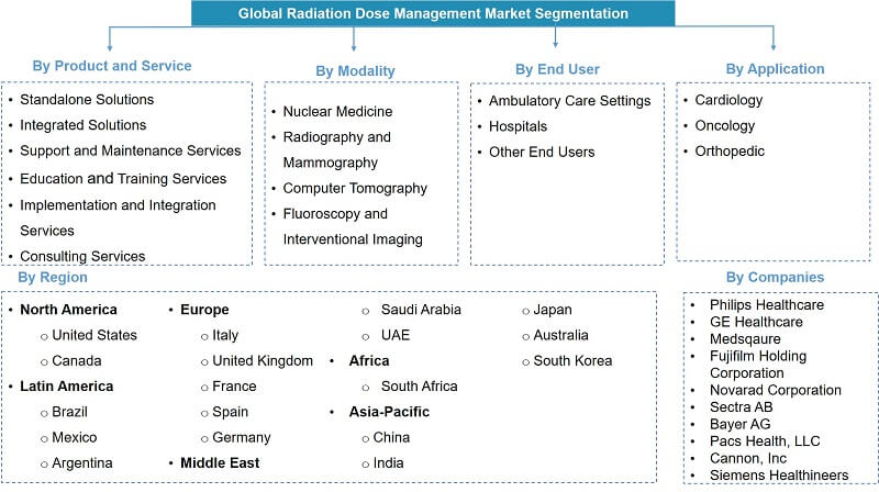 Global Radiation Dose Management Market Analysis-Segmentation