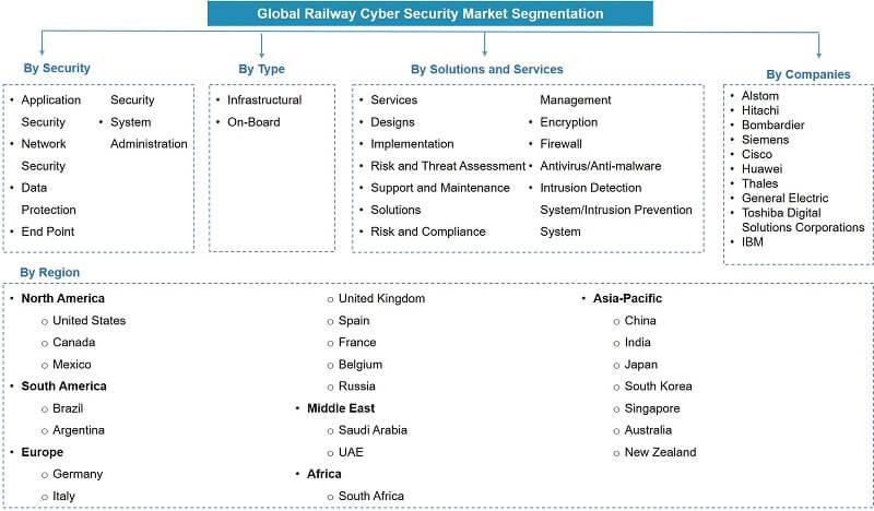 Railway Cyber Security Segmentation