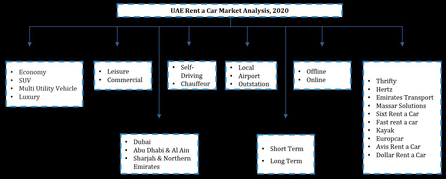 UAE Rent a Car Market Segmentation