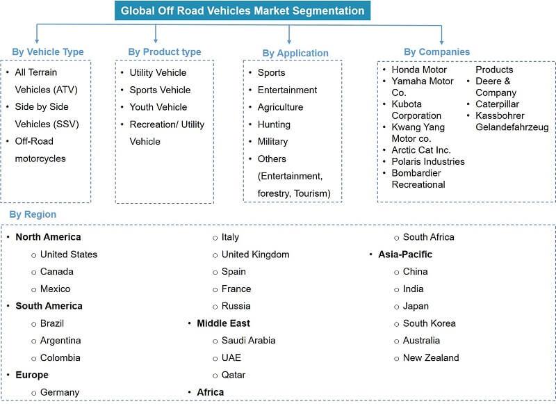 Global Off Road Vehicle Market Segmentation