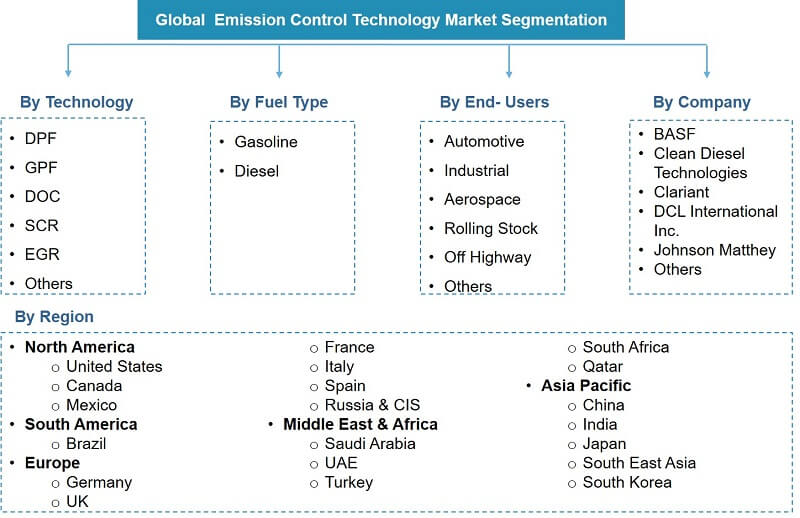 Global Emission Control Technology Market Segmentation