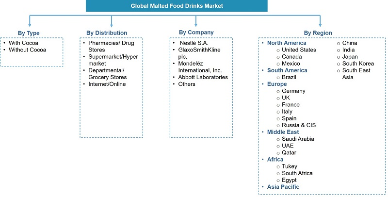 Global Malted Food Drinks Market Segmentation