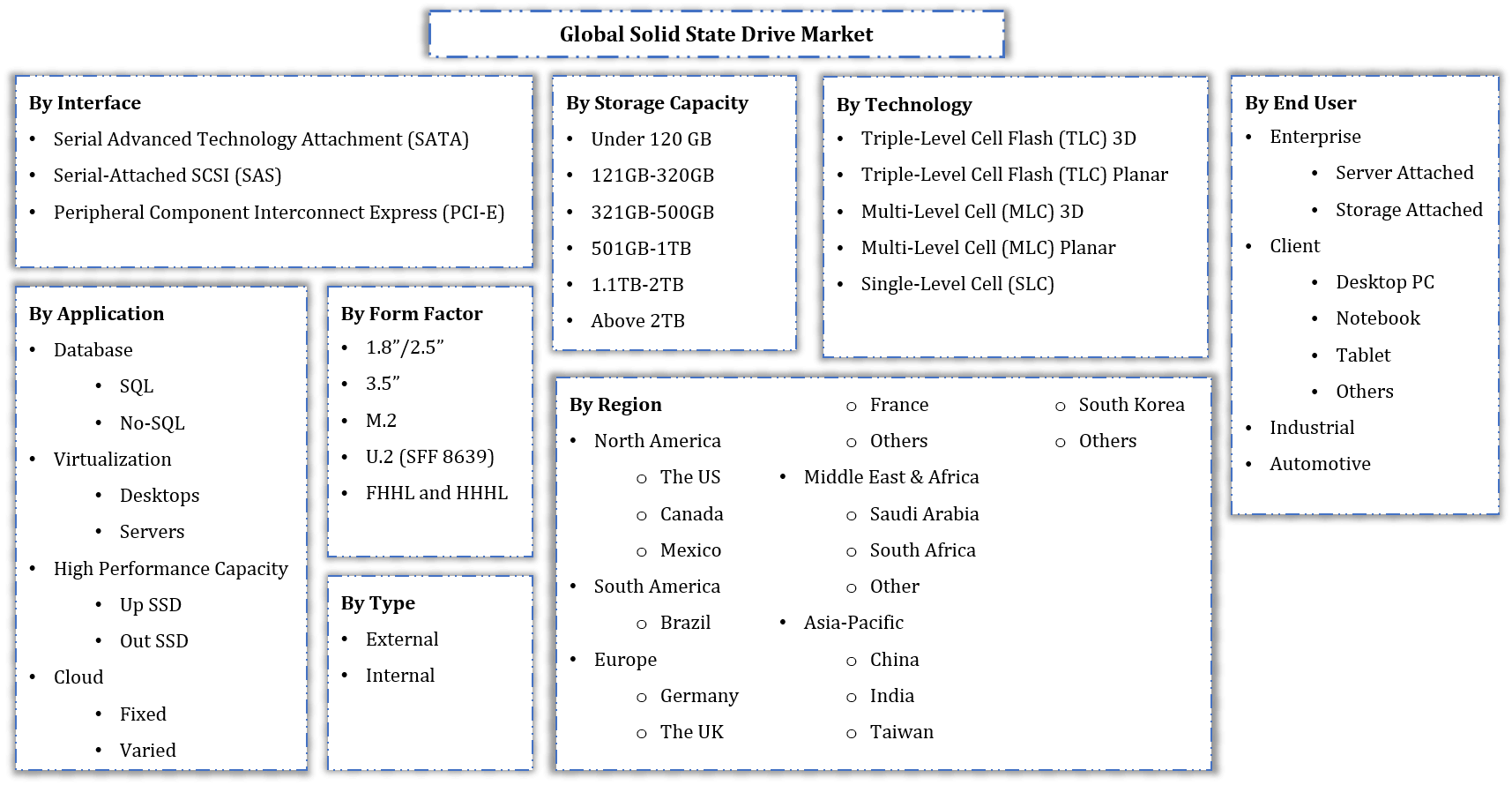 Global Solid State Drive Market Segmentation