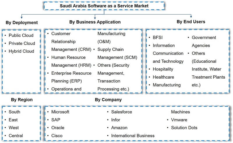 Saudi Arabia Software as a Service (SaaS) Market segmentation