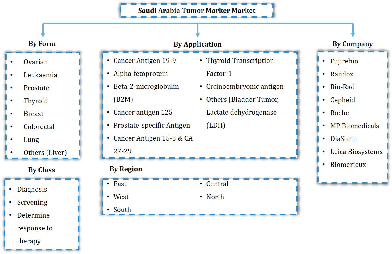 Saudi Arabia Tumor Marker Market Segmentation