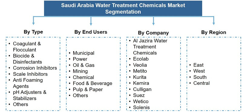 Saudi Arabia Water Treatment Chemicals Market Segmentation