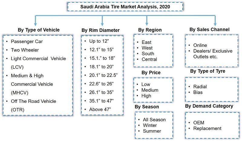 Saudi Arabia Tire Market Segmentation