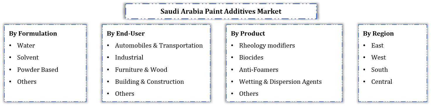 Saudi Arabia Paint Additives Market Segmentation