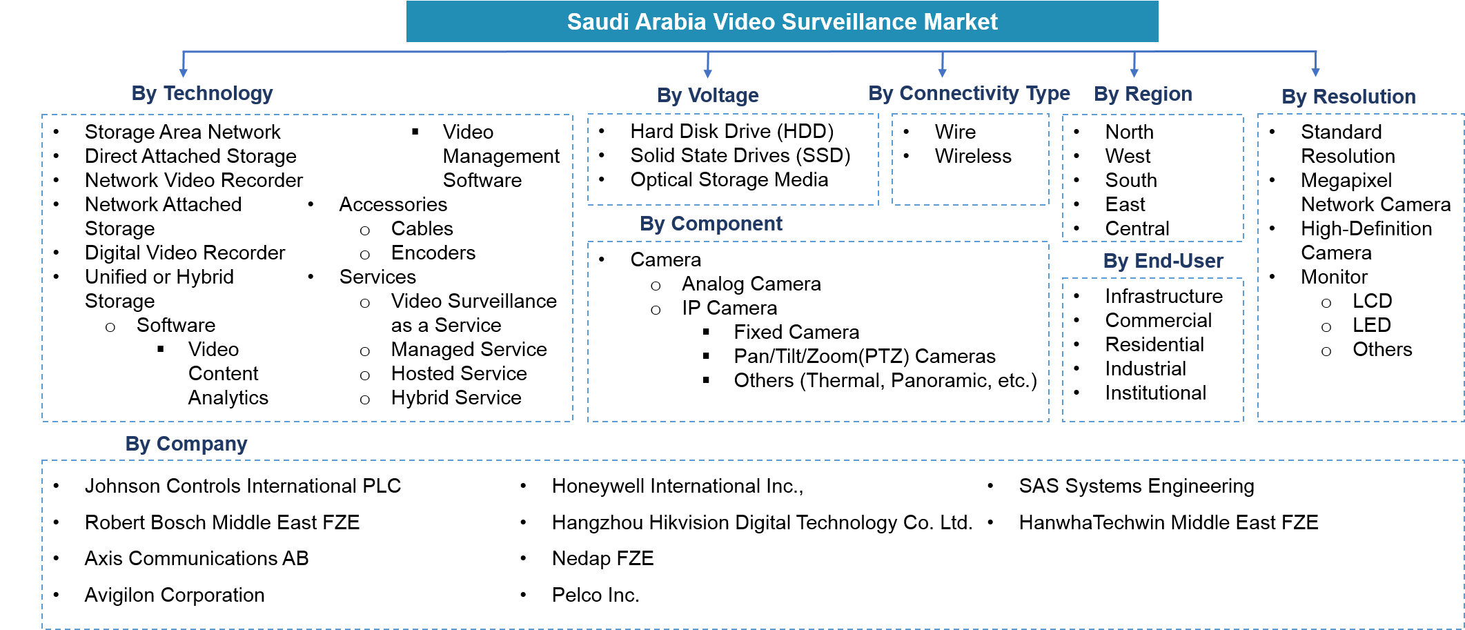 Saudi Arabia Video Surveillance Market Segmentation