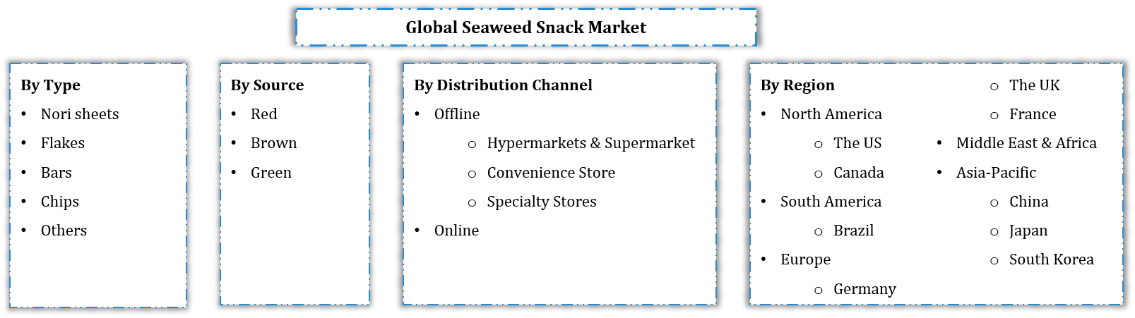 Global Seaweed Snack Market Segmentation