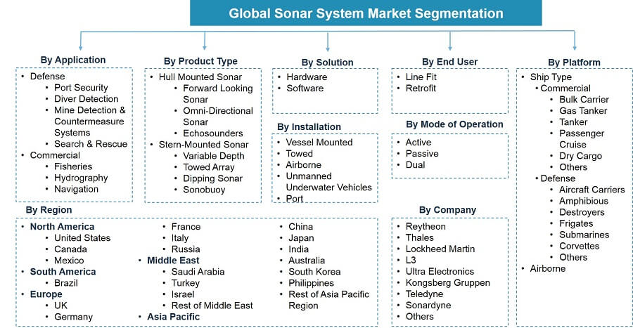 Global Sonar System Market Segmentation