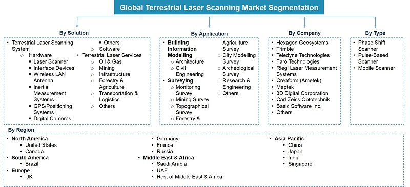 Global Terrestrial Laser Scanning Market Segmentation