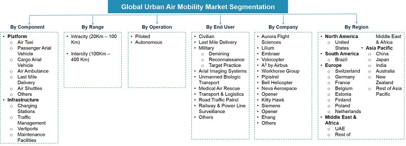 Global Urban Air Mobility Market Segmentation