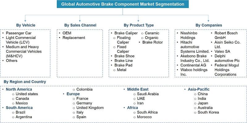 Global Automotive Brake Components Market Segmentation