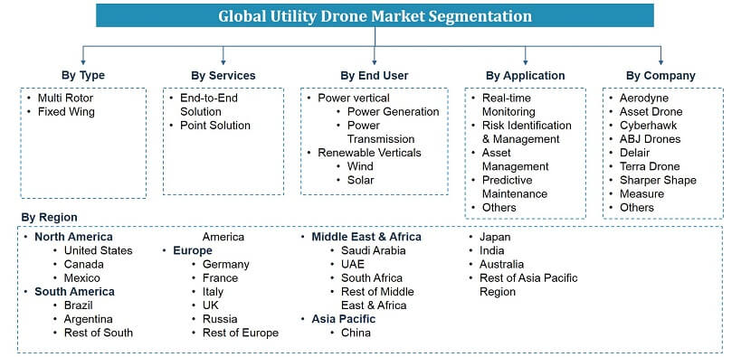 Global Utility Drone Market Segmentation