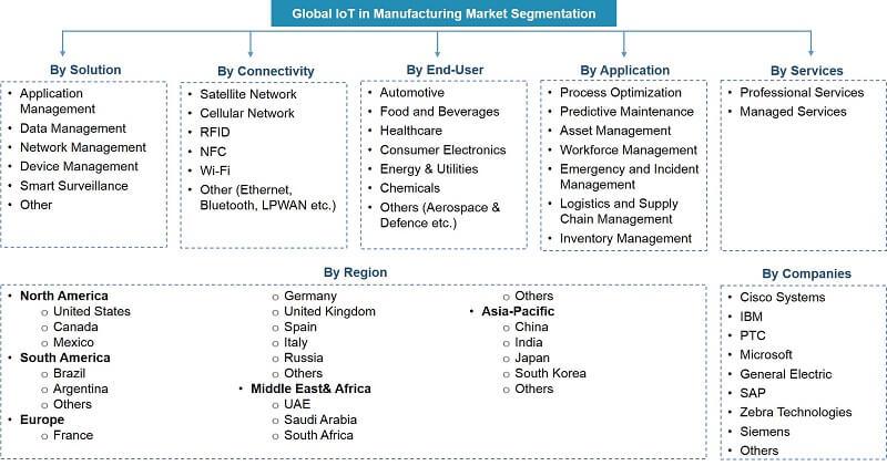 Global IoT in Manufacturing Market Segmentation