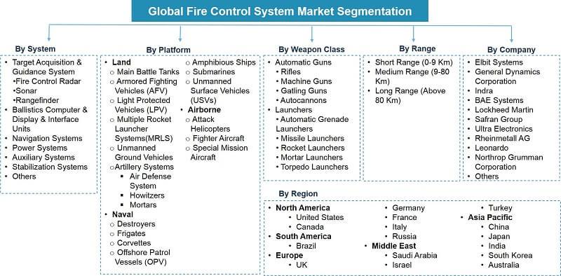 Global Fire Control System Market Segmentation
