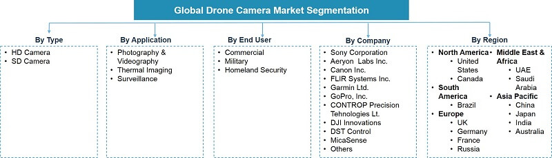 Global Drone Camera Market Segmentation