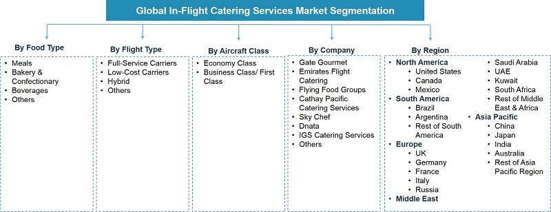 Global Inflight Catering Services Market Segmentation