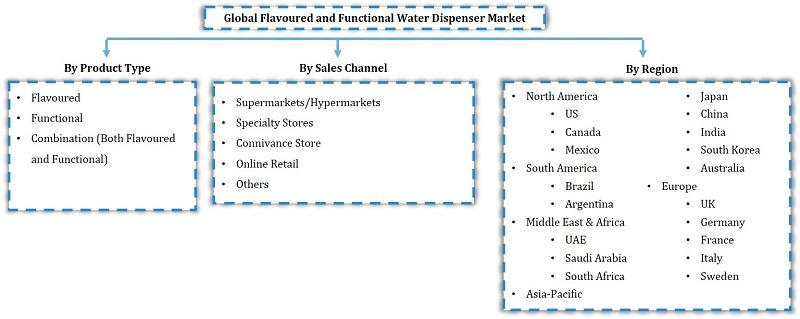 Global Flavoured and Functional Water Dispenser Market Segmentation