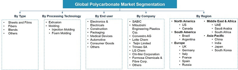 Global Polycarbonate Market Segmentation