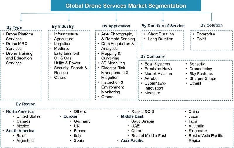 Global Drone Services Market Segmentation