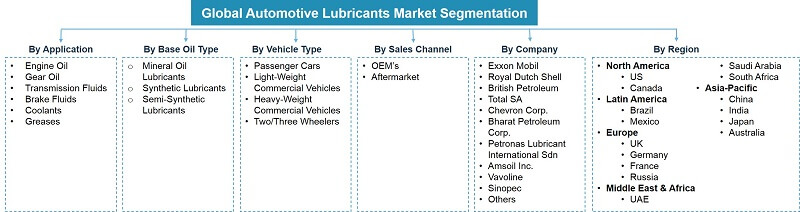 Global Automotive Lubricants Market Segmentation