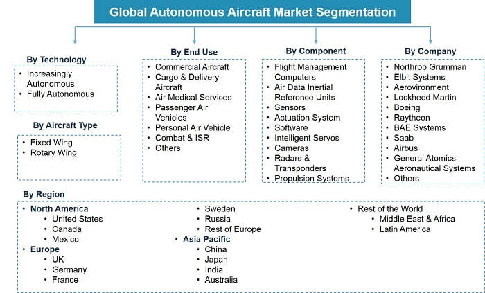 Global Autonomous Aircraft Market Segmentation