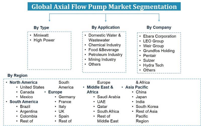 Global Axial Flow Pumps Market Segmentation