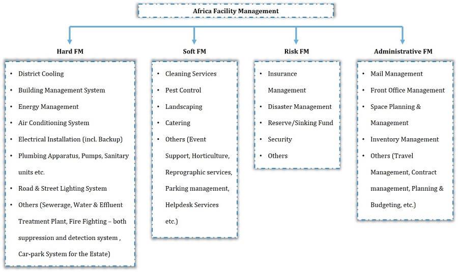 Africa Facility Management Market Segmentation
