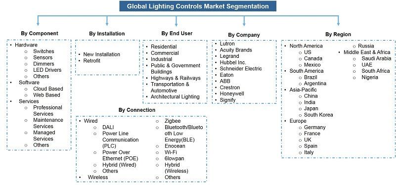 Global Lighting Controls Market Segmentation