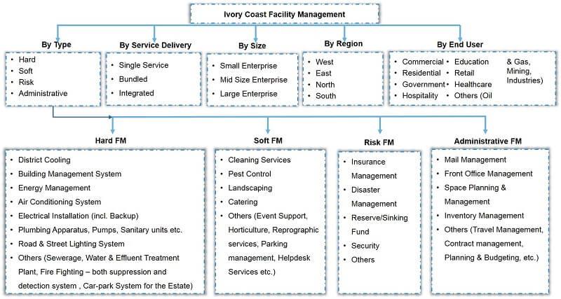 Ivory Coast Facility Management Market Segmentation