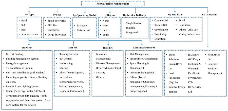 Kenya Facility Management Market Segmentation