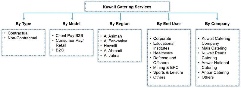 Kuwait Catering Services Market Segmentation