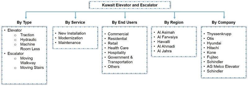 Kuwait Elevator and Escalator Market Segmentation