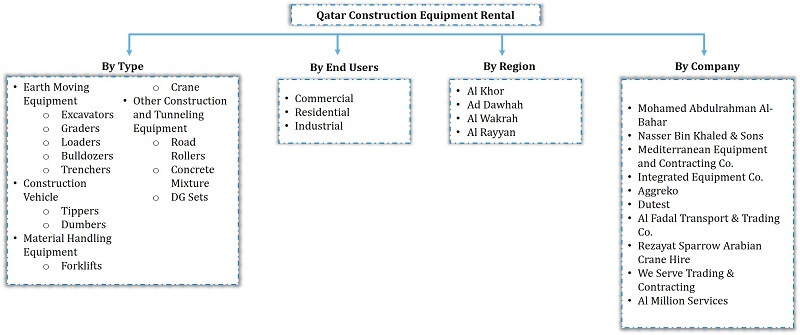 Qatar Construction Equipment Rental Market Segmentation