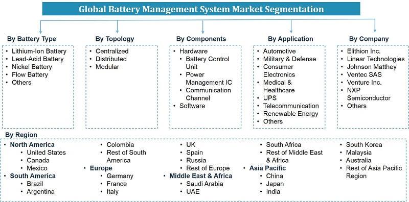 Global Battery Management System Market Segmentation