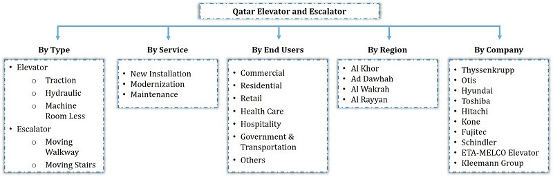 Qatar Elevator and Escalator Market Segmentation