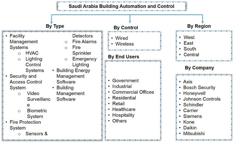 Saudi Arabia Building Automation and Control Market Segmentation