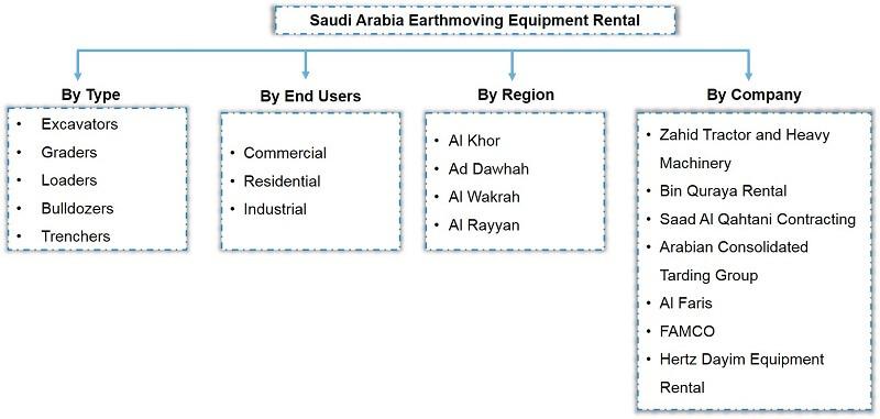 Saudi Arabia Earthmoving Equipment Rental Market Segmentation