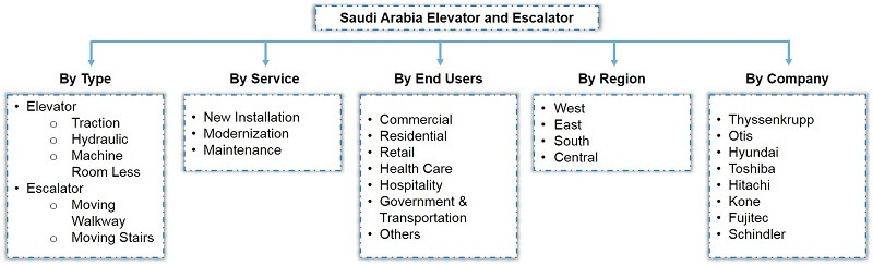 Saudi Arabia Elevator and Escalator Market Segmentation