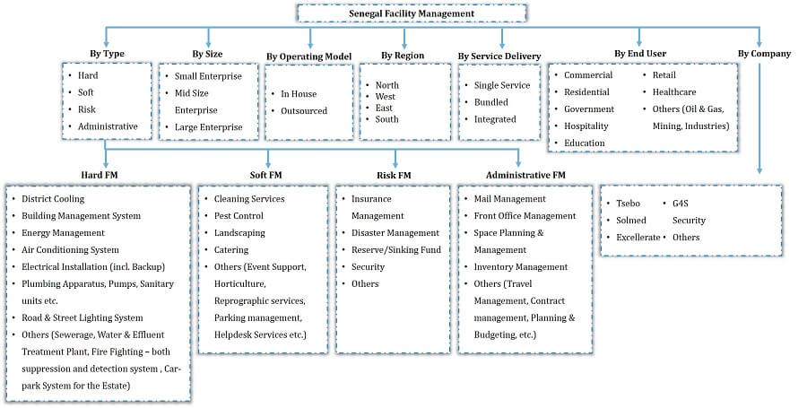 Senegal Facility Management Market Segmentation