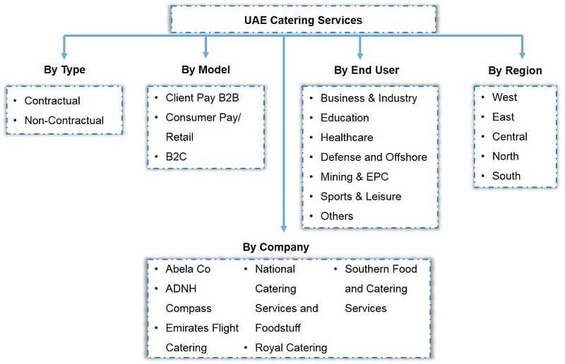 UAE Catering Services Market Segmentation