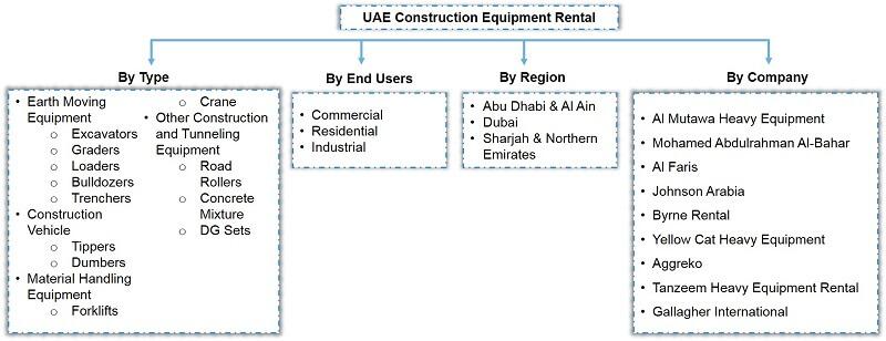 UAE Construction Equipment Rental Market Segmentation