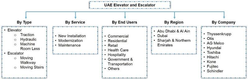 UAE Elevator and Escalator Market Segmentation