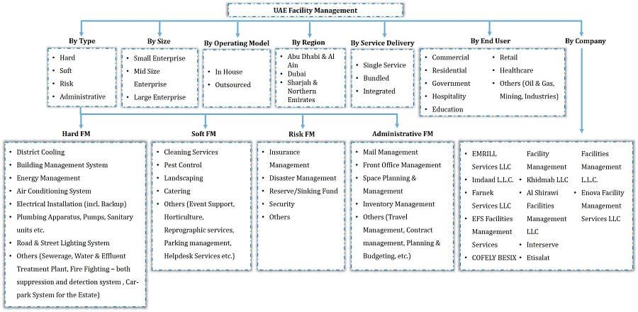 UAE Facility Management Market Segmentation