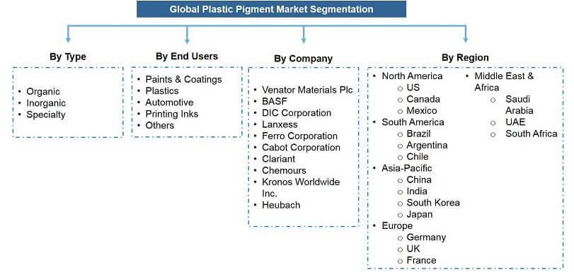 Global Plastic Pigments Market Segmentation