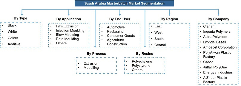 Saudi Arabia Masterbatches Market Segmentation